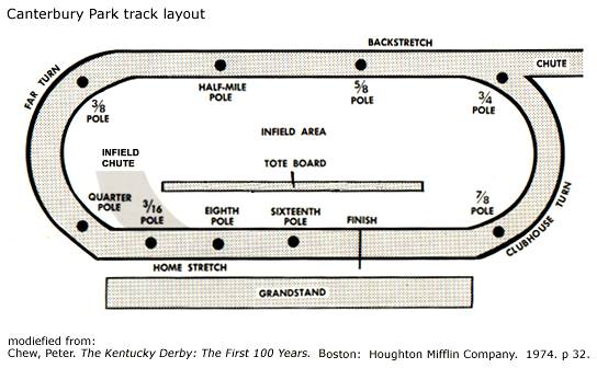 Generic Horse Race Track Layout